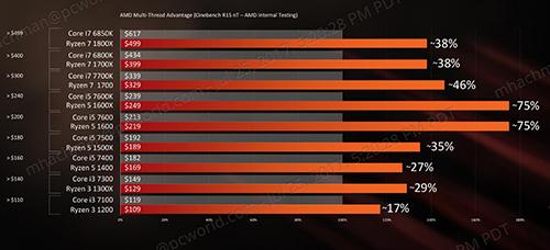 Tarifs et performances des puces AMD
