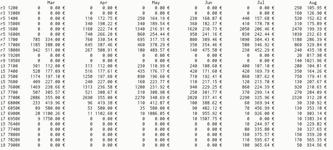 En seulement trois mois, les ventes des Ryzen 5 1600 ont dépassé celles de leur concurrent frontale, le Intel i5 7600K