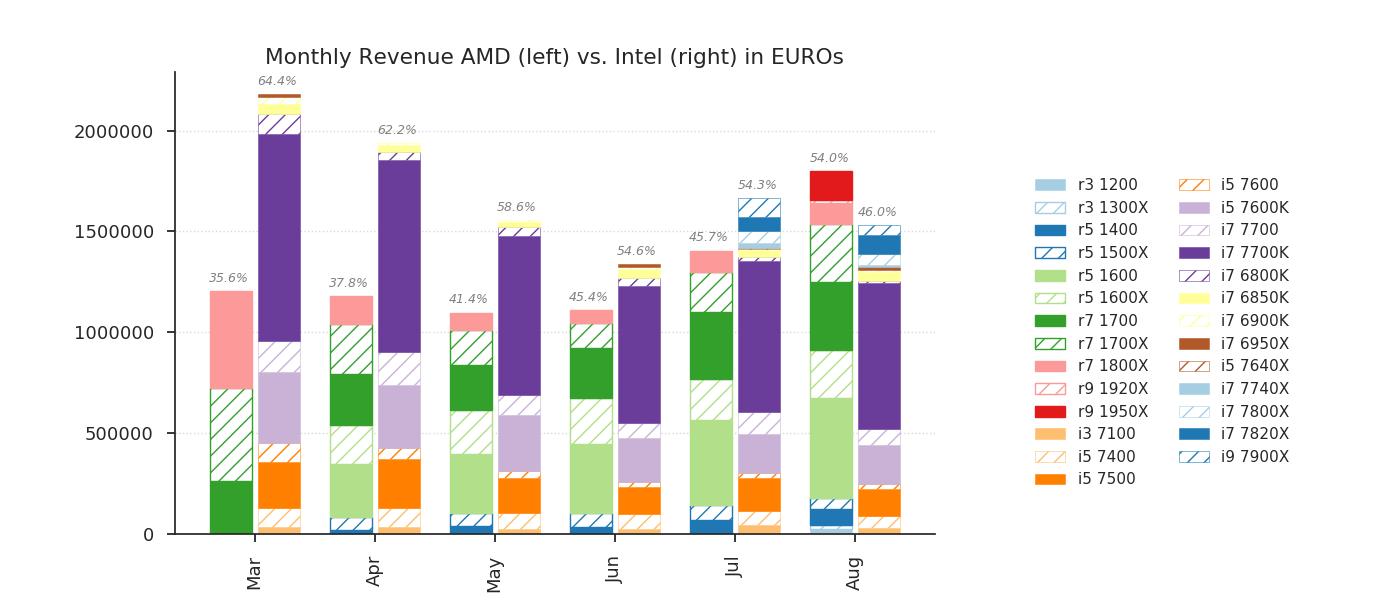 Mindfactory a vendu plus de CPU AMD que d'Intel au mois d'aout 2017.