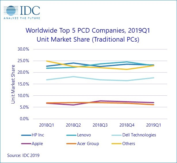 Ventes PC IDC
