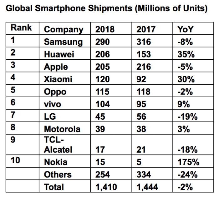 Etude IHS smartphones