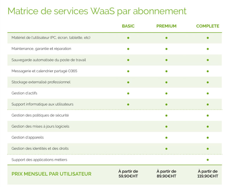Les différents services proposés dans l'offre WaaS